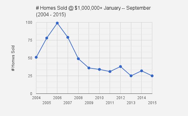 Catalina Foothills_Tucson, AZ_Jan_Sept sfr home sales at $1.0_UP_2004_2015
