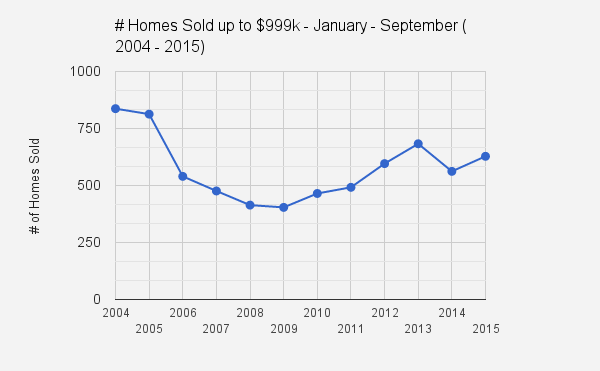 Catalina Foothills_Tucson, AZ_Jan_Sept sfr home sales up to $999k_2004_2015