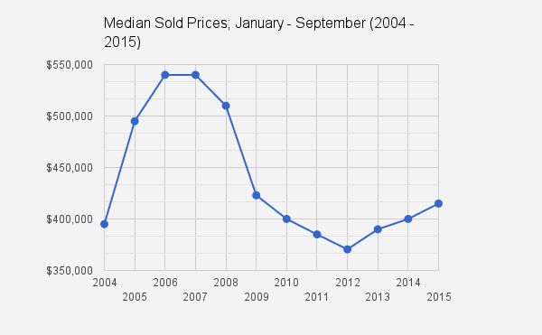 Catalina Foothills_Tucson, AZ_Jan_Sept_median sold prices_2004_2015